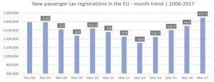 tableau vente de véhicules europe mars 2017